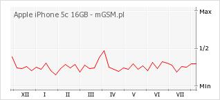 Wykres zmian popularności telefonu Apple iPhone 5c 16GB