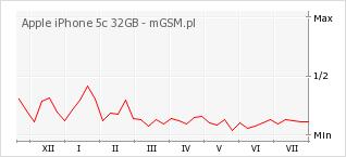 Wykres zmian popularności telefonu Apple iPhone 5c 32GB