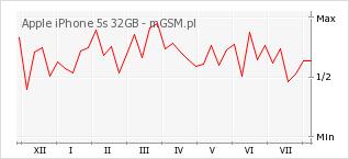 Wykres zmian popularności telefonu Apple iPhone 5s 32GB