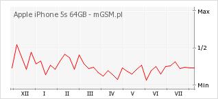 Wykres zmian popularności telefonu Apple iPhone 5s 64GB