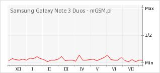 Wykres zmian popularności telefonu Samsung Galaxy Note 3 Duos