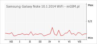 Wykres zmian popularności telefonu Samsung Galaxy Note 10.1 2014 WiFi