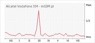 Wykres zmian popularności telefonu Alcatel Vodafone 354