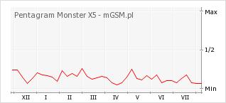 Wykres zmian popularności telefonu Pentagram Monster X5