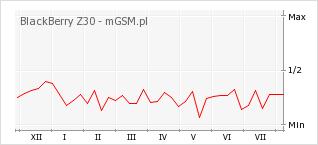 Wykres zmian popularności telefonu BlackBerry Z30