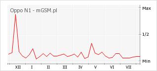 Wykres zmian popularności telefonu Oppo N1