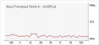 Wykres zmian popularności telefonu Asus Fonepad Note 6