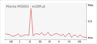 Wykres zmian popularności telefonu Manta MS5001