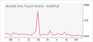 Wykres zmian popularności telefonu Alcatel One Touch Evolve
