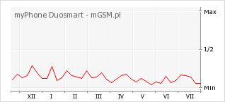 Wykres zmian popularności telefonu myPhone Duosmart