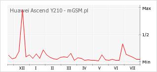 Wykres zmian popularności telefonu Huawei Ascend Y210