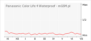 Wykres zmian popularności telefonu Panasonic Color Life 4 Waterproof