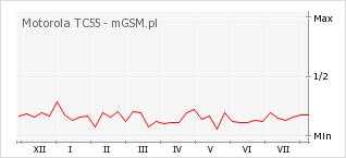 Wykres zmian popularności telefonu Motorola TC55