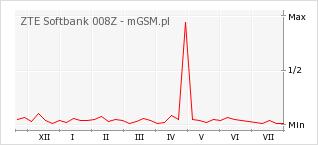 Wykres zmian popularności telefonu ZTE Softbank 008Z