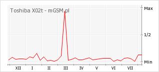 Wykres zmian popularności telefonu Toshiba X02t