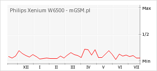 Wykres zmian popularności telefonu Philips Xenium W6500