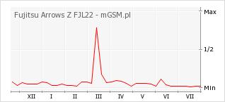 Wykres zmian popularności telefonu Fujitsu Arrows Z FJL22