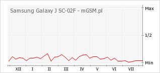 Wykres zmian popularności telefonu Samsung Galaxy J SC-02F