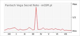 Wykres zmian popularności telefonu Pantech Vega Secret Note