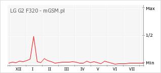 Wykres zmian popularności telefonu LG G2 F320