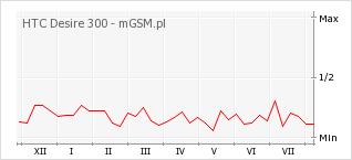 Wykres zmian popularności telefonu HTC Desire 300