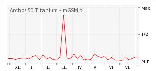 Wykres zmian popularności telefonu Archos 50 Titanium