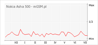 Wykres zmian popularności telefonu Nokia Asha 500