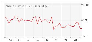Wykres zmian popularności telefonu Nokia Lumia 1320