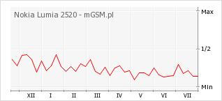 Wykres zmian popularności telefonu Nokia Lumia 2520