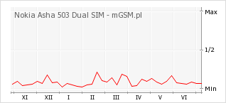 Wykres zmian popularności telefonu Nokia Asha 503 Dual SIM