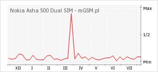 Wykres zmian popularności telefonu Nokia Asha 500 Dual SIM