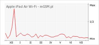 Wykres zmian popularności telefonu Apple iPad Air Wi-Fi