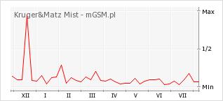 Wykres zmian popularności telefonu Kruger&Matz Mist