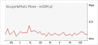 Wykres zmian popularności telefonu Kruger&Matz Move
