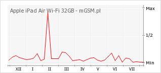 Wykres zmian popularności telefonu Apple iPad Air Wi-Fi 32GB