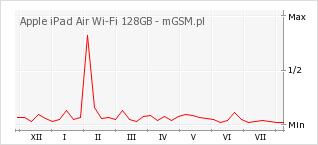 Wykres zmian popularności telefonu Apple iPad Air Wi-Fi 128GB
