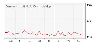 Wykres zmian popularności telefonu Samsung GT-C3595