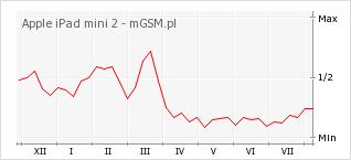 Wykres zmian popularności telefonu Apple iPad mini 2