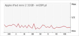 Wykres zmian popularności telefonu Apple iPad mini 2 32GB