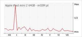 Wykres zmian popularności telefonu Apple iPad mini 2 64GB