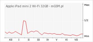 Wykres zmian popularności telefonu Apple iPad mini 2 Wi-Fi 32GB