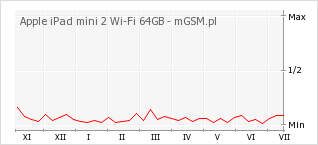 Wykres zmian popularności telefonu Apple iPad mini 2 Wi-Fi 64GB
