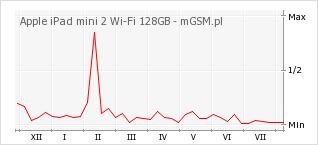 Wykres zmian popularności telefonu Apple iPad mini 2 Wi-Fi 128GB