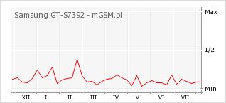 Wykres zmian popularności telefonu Samsung GT-S7392