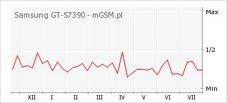 Wykres zmian popularności telefonu Samsung GT-S7390