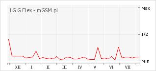 Wykres zmian popularności telefonu LG G Flex