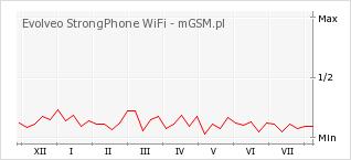 Wykres zmian popularności telefonu Evolveo StrongPhone WiFi