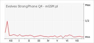 Wykres zmian popularności telefonu Evolveo StrongPhone Q4