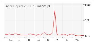 Wykres zmian popularności telefonu Acer Liquid Z3 Duo