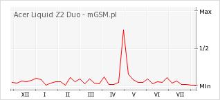 Wykres zmian popularności telefonu Acer Liquid Z2 Duo